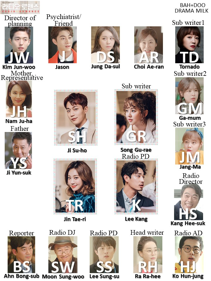 Character chart and shorthand for the Korean drama Radio Romance