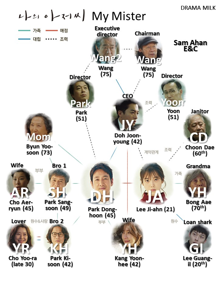 Shorthand Character Chart for the Kdrama My Mister/My Ajusshi starring Lee Sun-Kyun and Lee Ji-Eun.