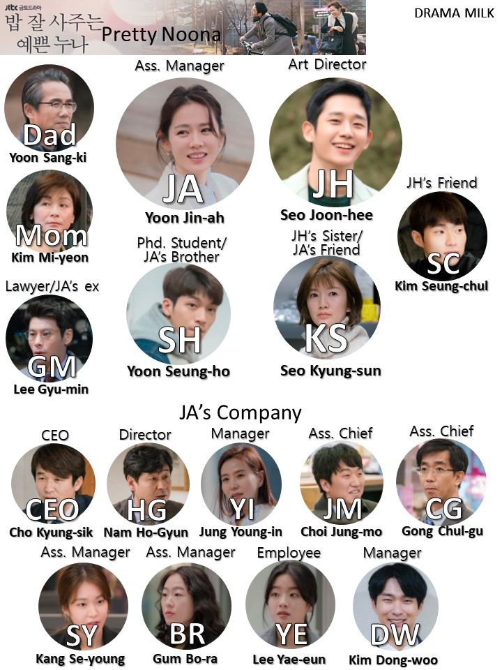 Something in the Rain Character Chart starring Son Ye-Jin and Jung Hae-In
