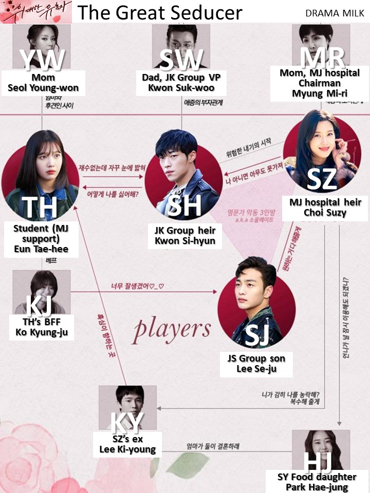 Shorthand Character Chart for the Korean Drama the Great Seducer.