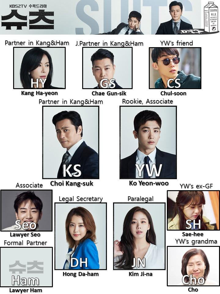Suits Shorthand character chart starring jang Dong-gun and Park Hyung-sik