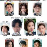Shorthand character Chart for Korean Drama The Undateables starring Namkoong Min and Hwang Jung-Eum Namkoong Min and Hwang Jung-Eum
