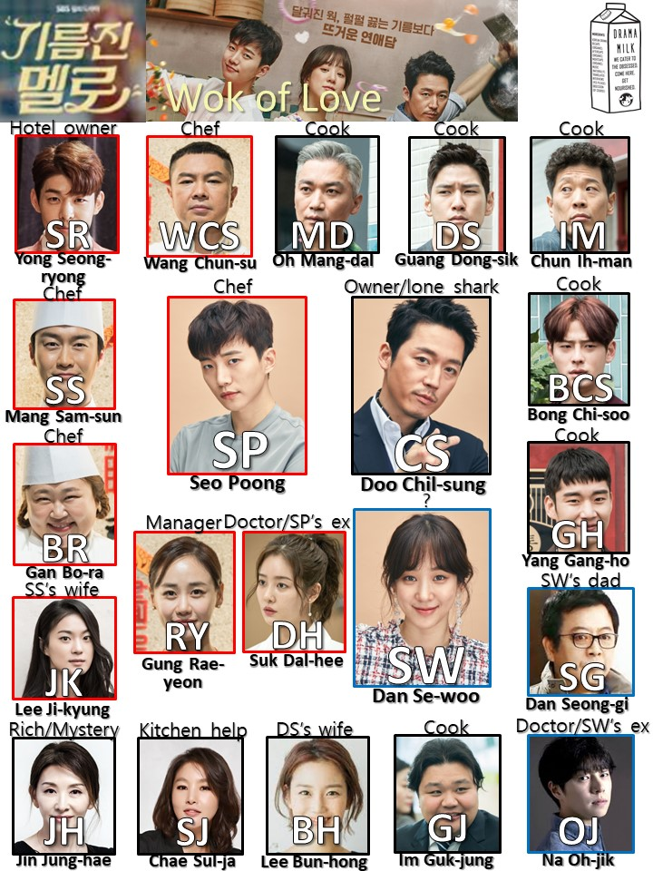 Shorthand character chart for Kdrama Wok of Love
