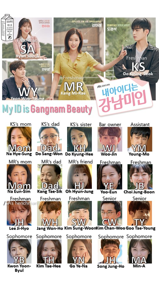 My ID is Gangnam Beauty Character Chart