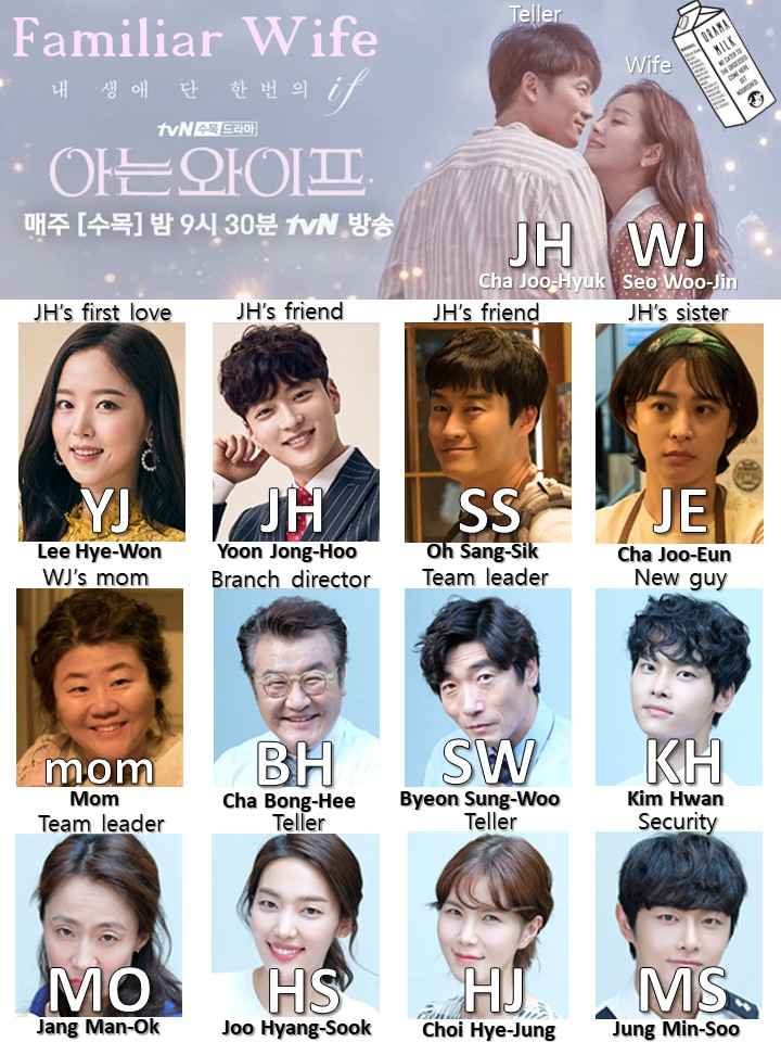 Korean Drama Familiar Wife Shorthand Character Chart