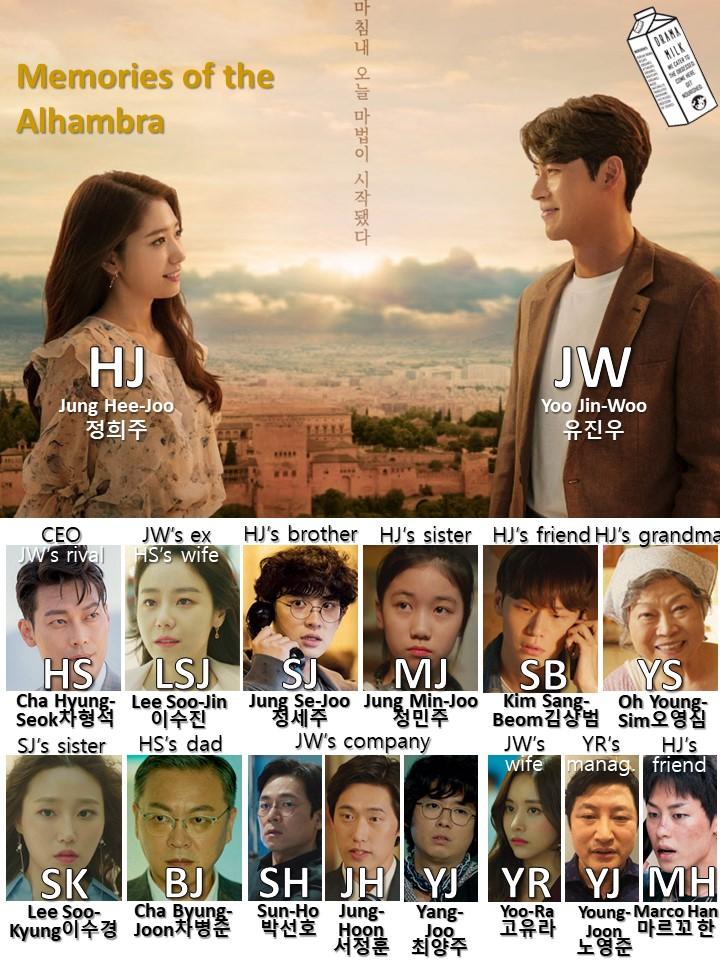 Characters in memories of Alhambra Korean Drama