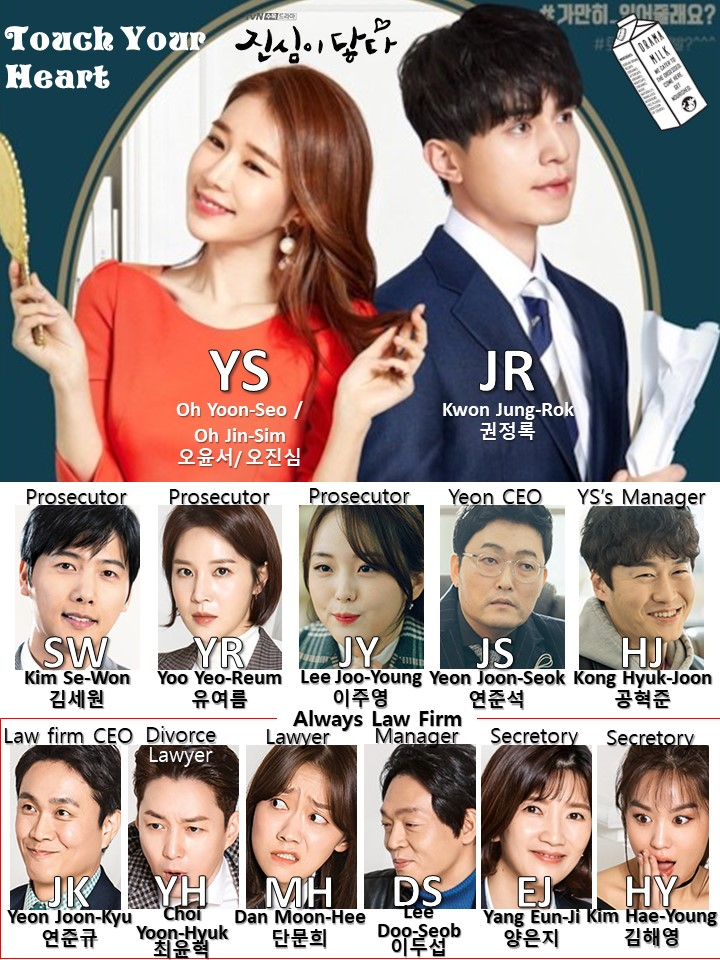 Character Chart for Korean Drama Touch Your Heart