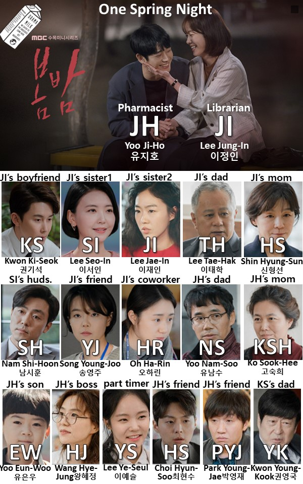 One Spring Night Character Chart