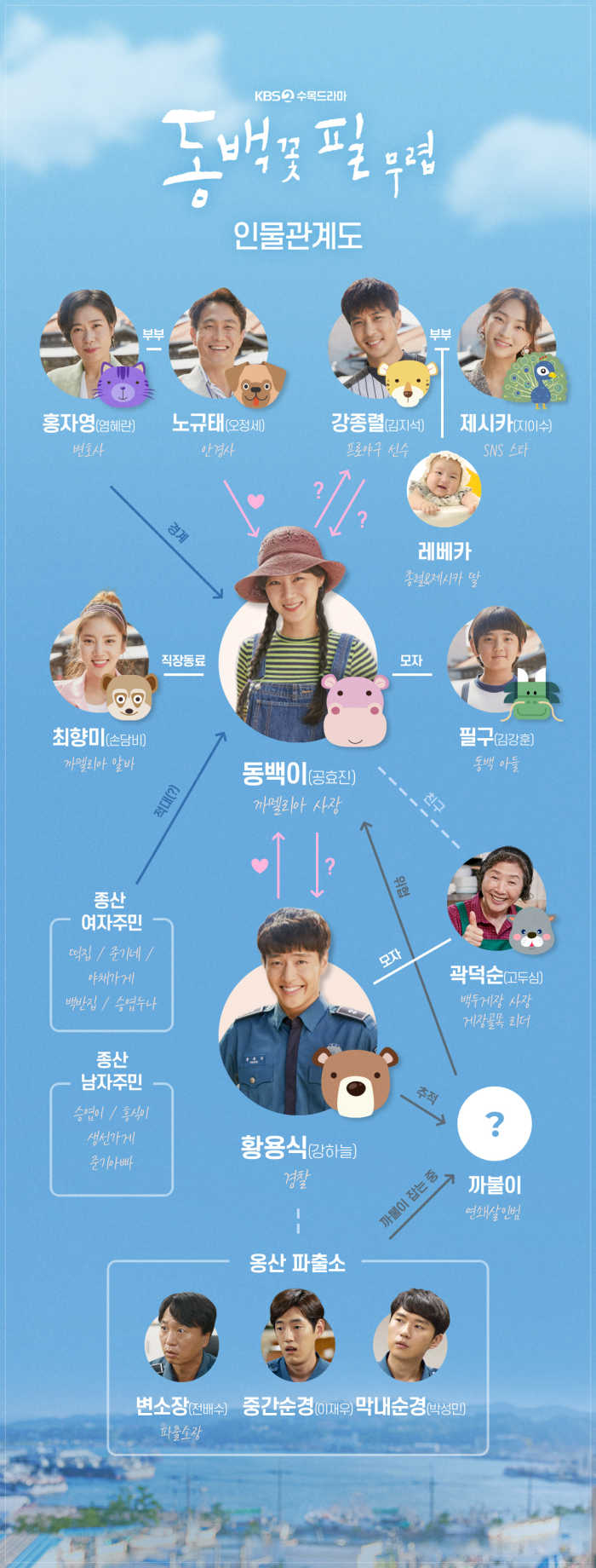 KBS Character Chart for Kdrama When the Camellia Blooms