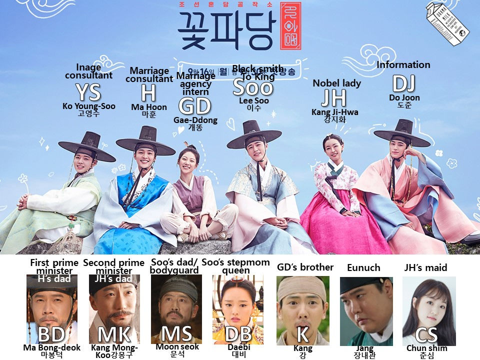 Character Chart for Flower Crew Joseon Marriage Agency