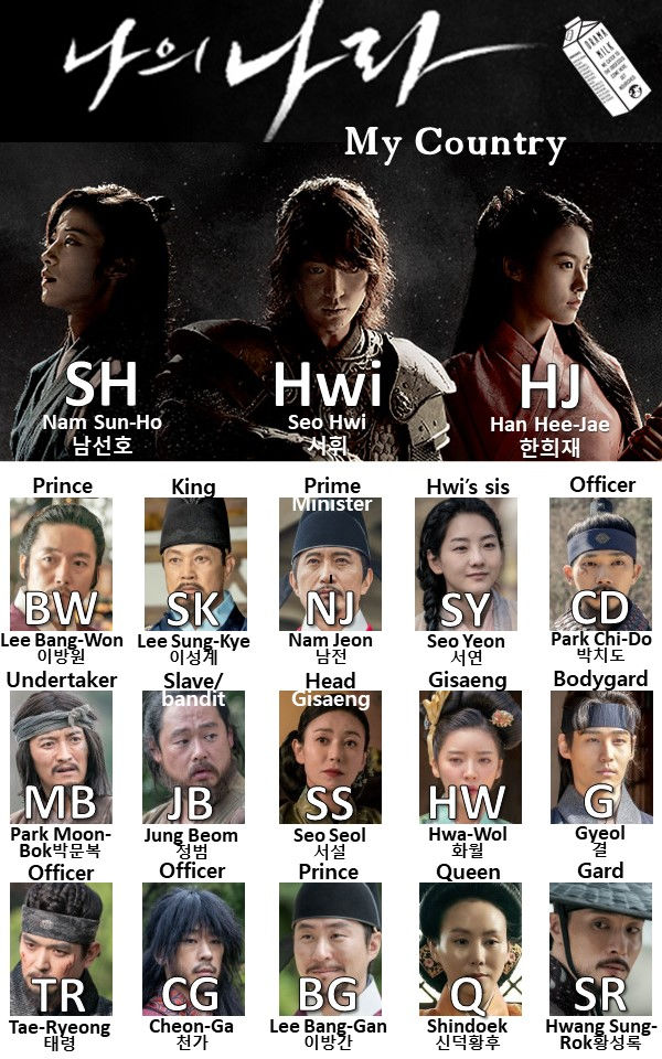 Character chart for Kdrama My Country a New Age for weekly recaps on Drama Milk.