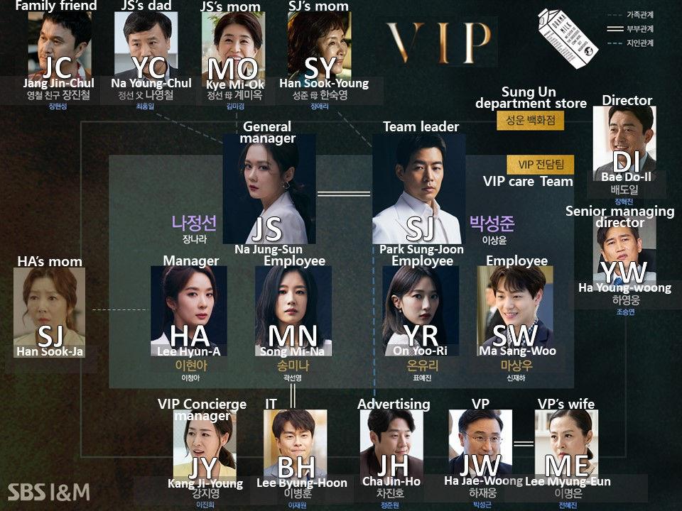 Character Chart for Korean drama VIP