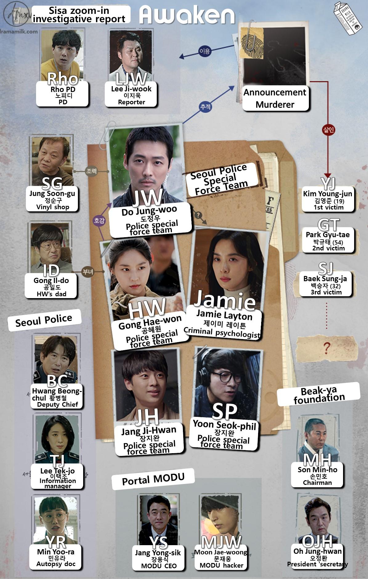Character Chart: Awaken (English Translation) Kdrama