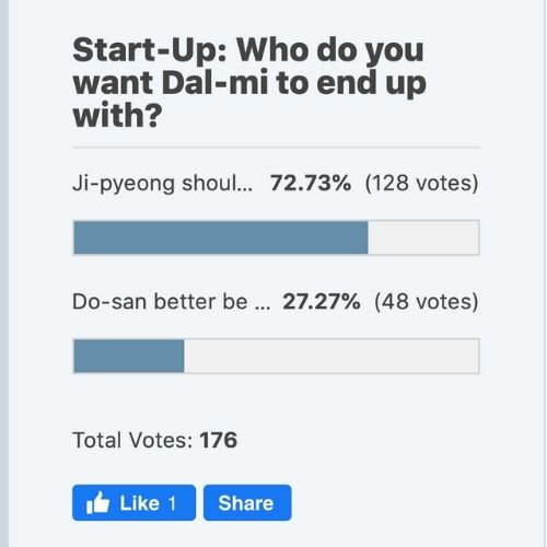 Start-Up: Who do you want Dal-mi to end up with? (Poll Results!!!)