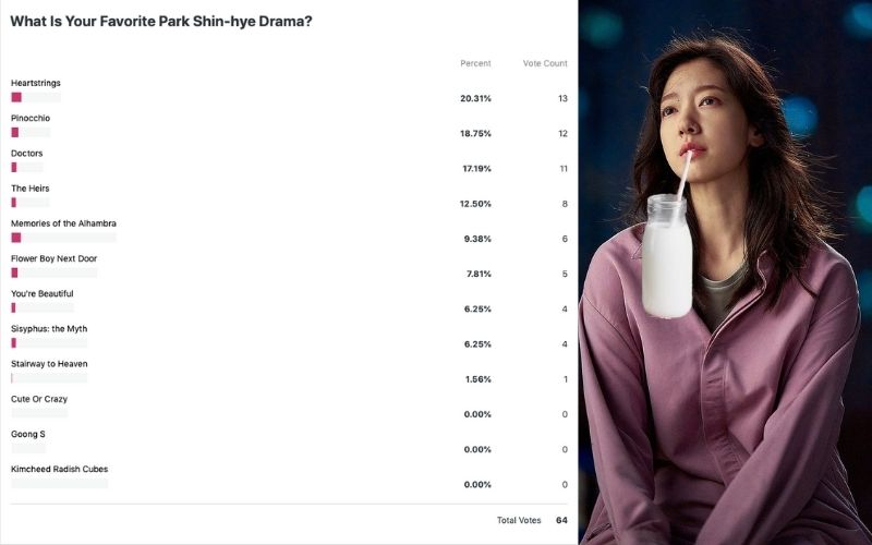 What Is Your Favorite Park Shin-hye Drama? (POLL RESULTS)